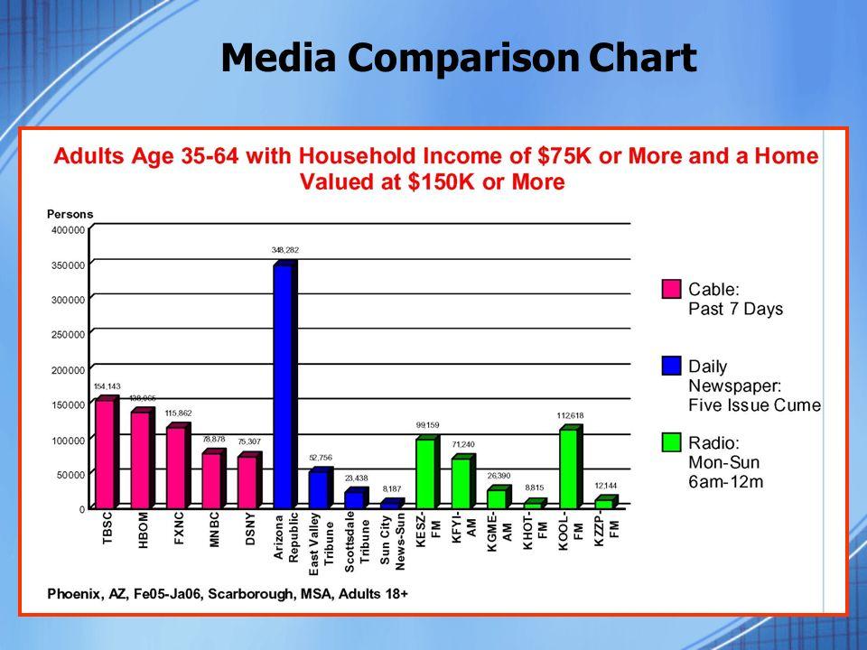 Media Comparison Chart