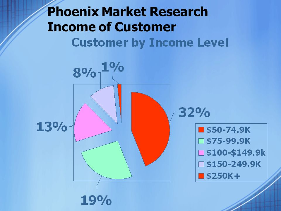 Phoenix Market Research Income of Customer