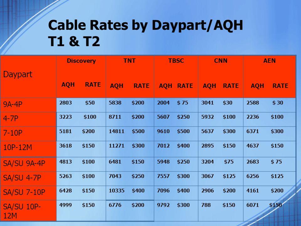 Cable Rates by Daypart/AQH T1 & T2 Daypart Discovery AQH RATE TNT AQH RATE TBSC AQH RATE CNN AQH RATE AEN AQH RATE 9A-4P 2803 $505838 $2002004 $ 753041 $302588 $ 30 4-7P 3223 $1008711 $2005607 $2505932 $1002236 $100 7-10P 5181 $20014811 $5009610 $5005637 $3006371 $300 10P-12M 3618 $15011271 $3007012 $4002895 $1504637 $150 SA/SU 9A-4P 4813 $1006481 $1505948 $2503204 $752683 $ 75 SA/SU 4-7P 5263 $1007043 $2507557 $3003067 $1256256 $125 SA/SU 7-10P 6428 $15010335 $4007096 $4002906 $2004161 $200 SA/SU 10P- 12M 4999 $1506776 $2009792 $300788 $1506071 $150