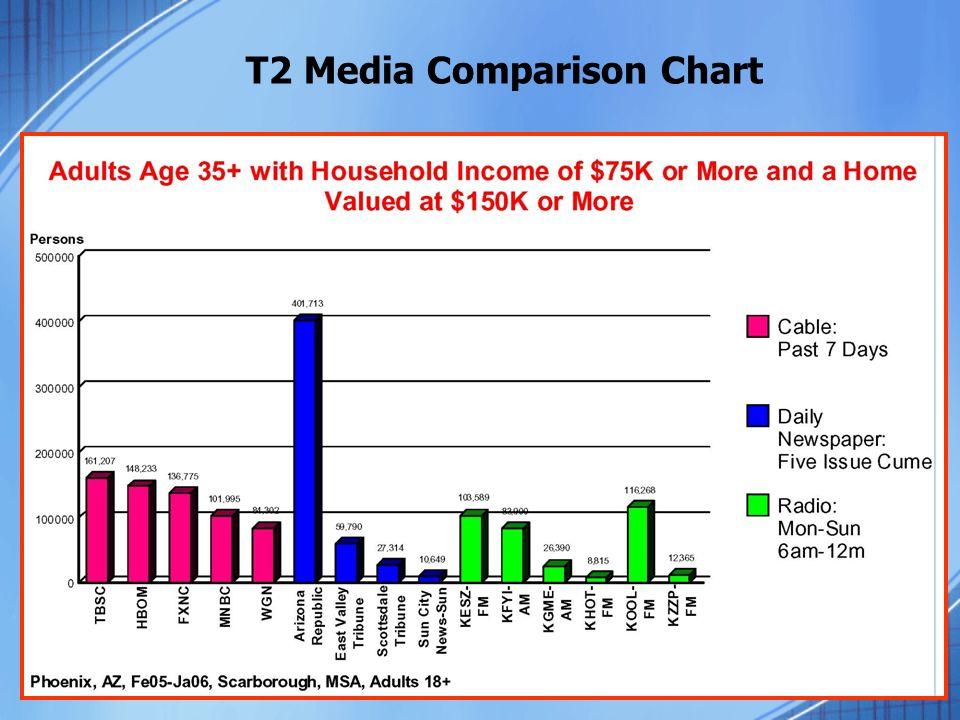 T2 Media Comparison Chart