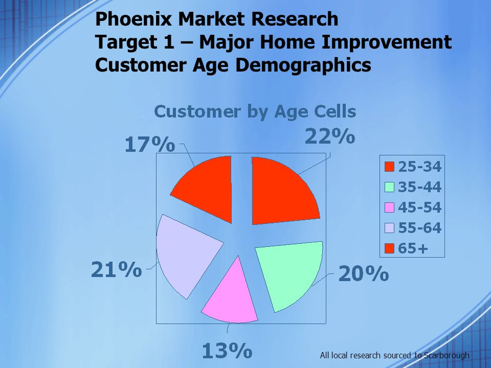 Phoenix Market Research Summary Defining T-2 Target Demographics Gender: Male 60% & Female 40% had other home improvement last year Age: 35+ captures 79% of target, with 65+ the smallest of those cells at 13%, primary target is 35-64.