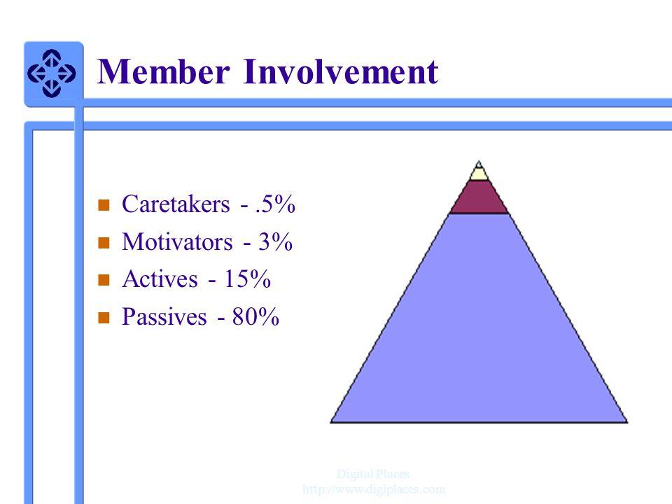 Digital Places http://www.digiplaces.com Member Involvement n n Caretakers -.5% n n Motivators - 3% n n Actives - 15% n n Passives - 80%