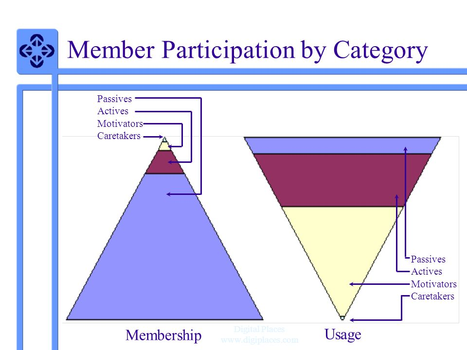 Digital Places www.digiplaces.com Member Participation by Category Passives Actives Motivators Caretakers Passives Actives Motivators Caretakers Membership Usage