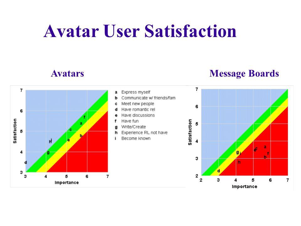 Avatar User Satisfaction Avatars Message Boards