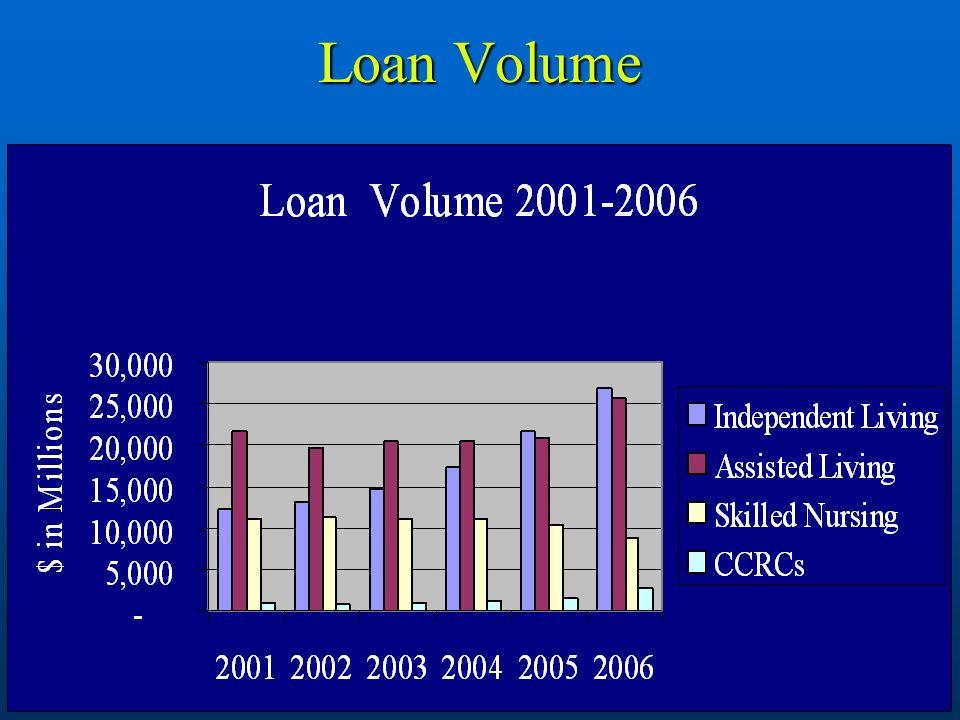 7 Loan Volume