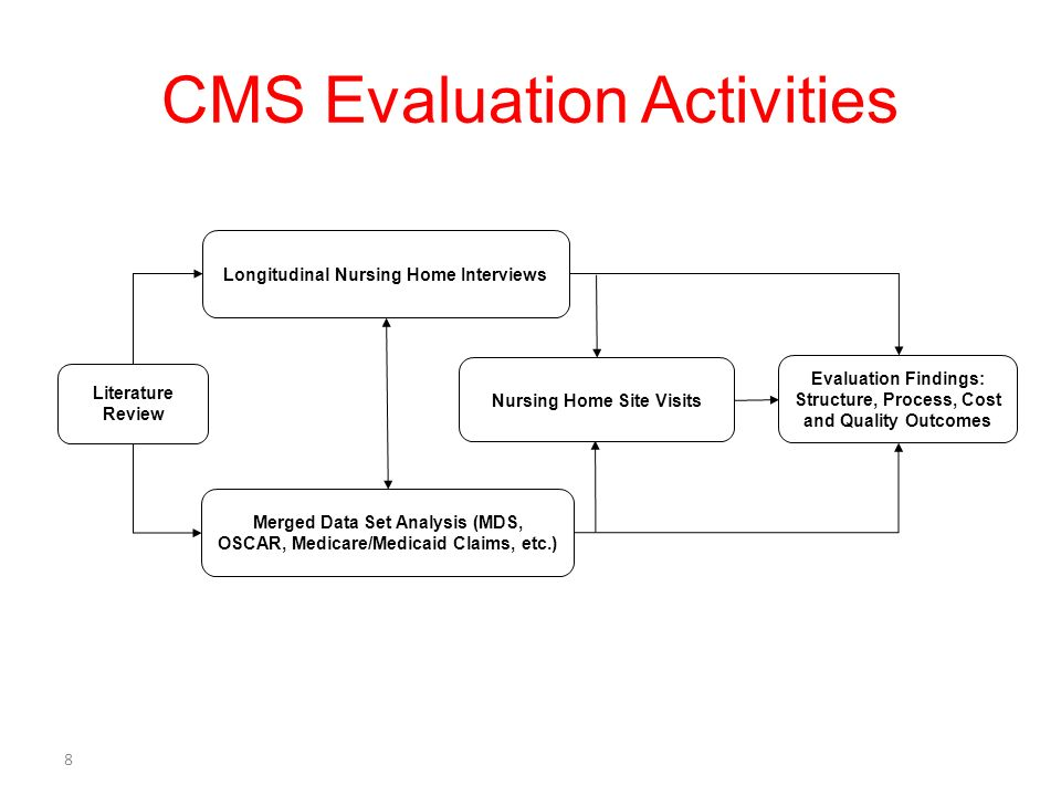 8 CMS Evaluation Activities Literature Review Nursing Home Site Visits Evaluation Findings: Structure, Process, Cost and Quality Outcomes Longitudinal Nursing Home Interviews Merged Data Set Analysis (MDS, OSCAR, Medicare/Medicaid Claims, etc.)