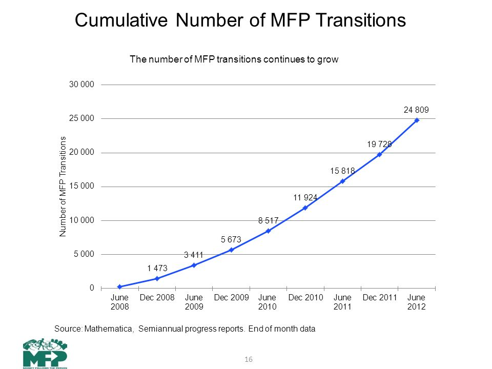 Cumulative Number of MFP Transitions 16 Source: Mathematica, Semiannual progress reports.
