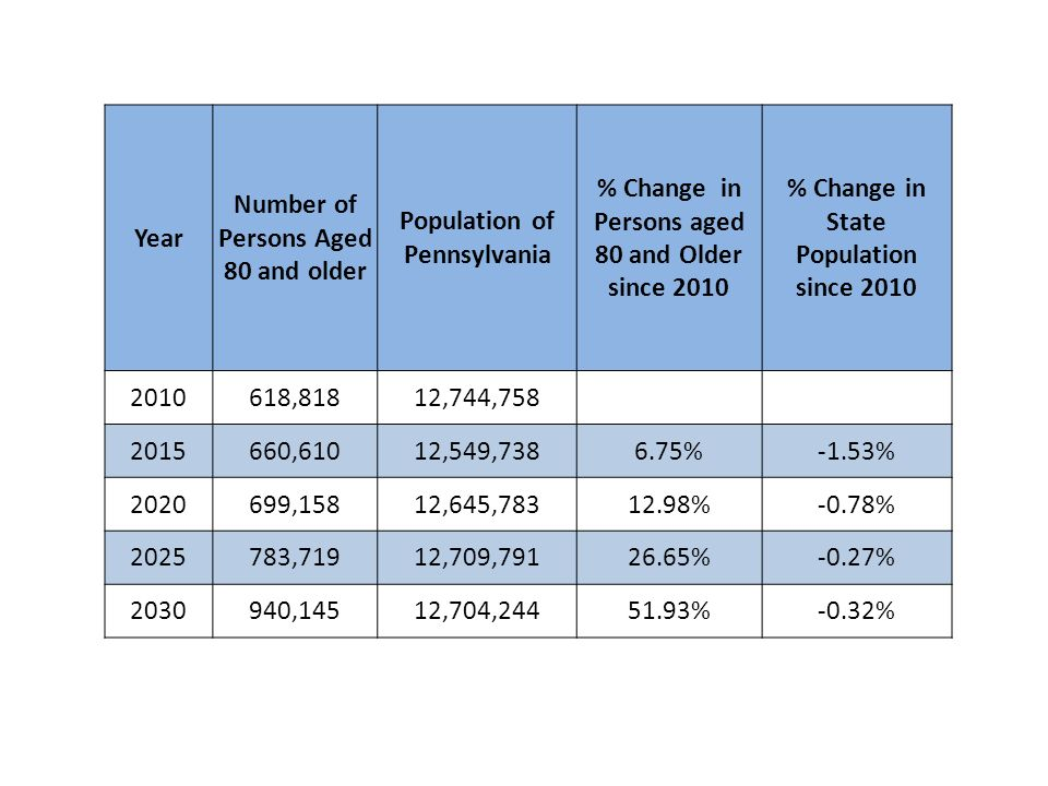 Year Number of Persons Aged 80 and older Population of Pennsylvania % Change in Persons aged 80 and Older since 2010 % Change in State Population since 2010 2010618,81812,744,758 2015660,61012,549,7386.75%-1.53% 2020699,15812,645,78312.98%-0.78% 2025783,71912,709,79126.65%-0.27% 2030940,14512,704,24451.93%-0.32%