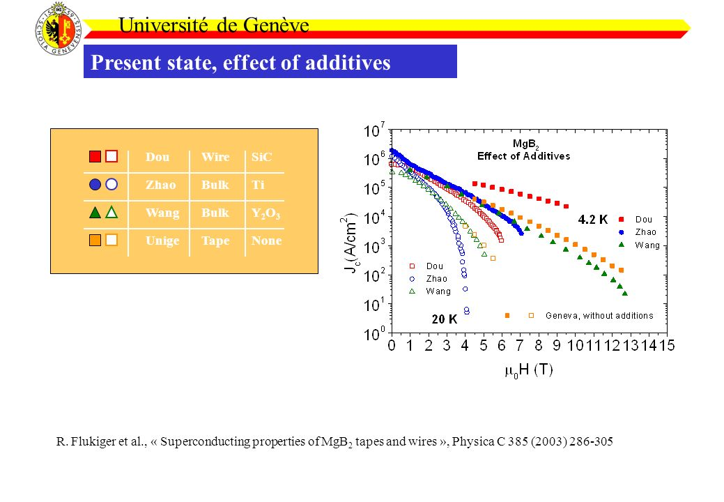 Université de Genève Present state, effect of additives Dou Zhao Wang Unige Wire Ti Y2O3Y2O3 Tape Bulk SiC None R.