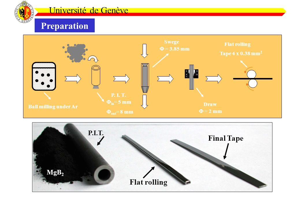 Université de Genève Preparation Ball milling under Ar P. I. T. Swege Draw Flat rolling in = 5 mm out = 8 mm = 3.85 mm = 2 mm Tape 4 x 0.38 mm 2 P.I.T