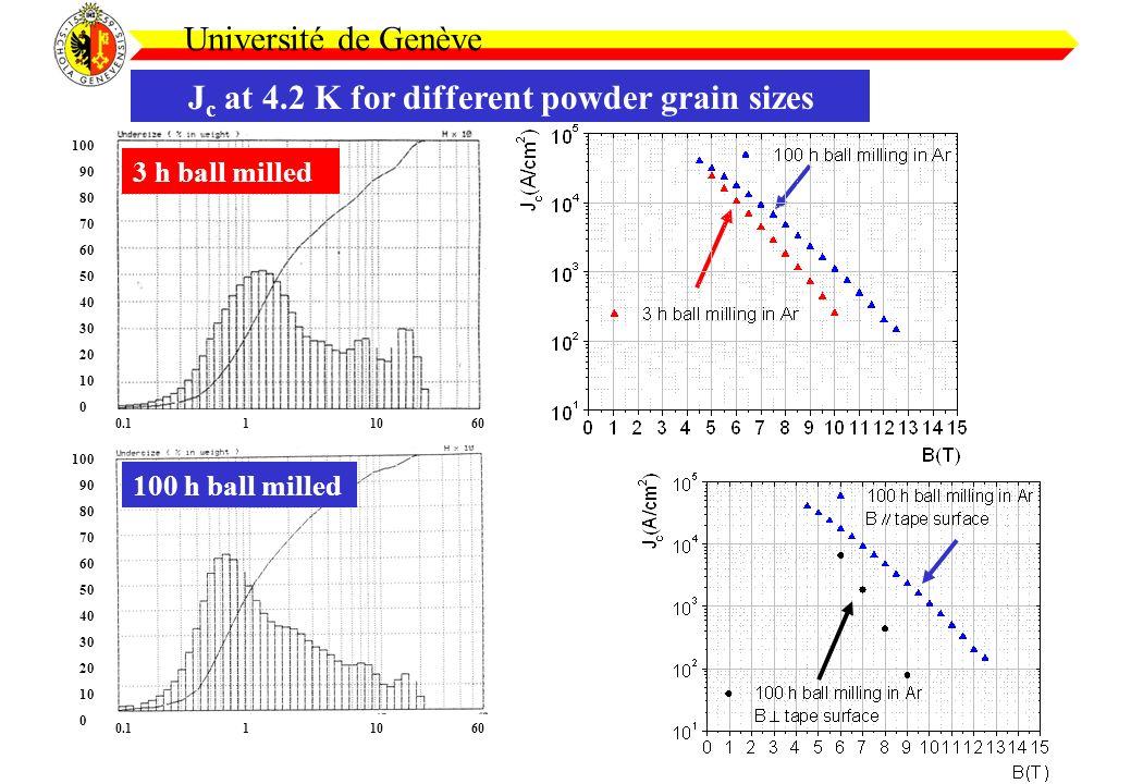 J c at 4.2 K for different powder grain sizes Université de Genève 0.1 1 10 60 3 h ball milled 100 h ball milled 100 90 80 70 60 50 40 30 20 10 0 100 90 80 70 60 50 40 30 20 10 0 0.1 1 10 60