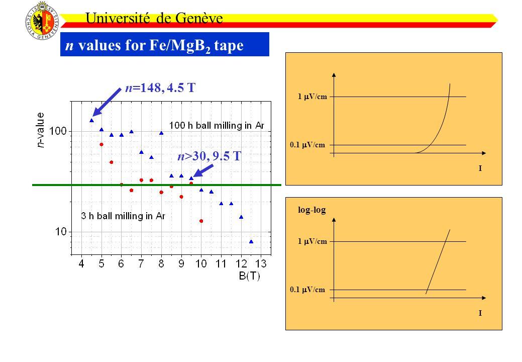 n values for Fe/MgB 2 tape Université de Genève 0.1 V/cm 1 V/cm I n=148, 4.5 T n>30, 9.5 T 0.1 V/cm 1 V/cm I log-log