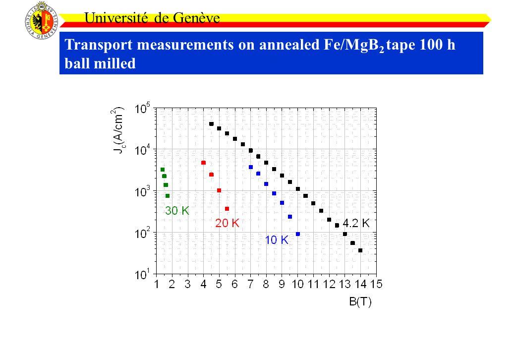 Transport measurements on annealed Fe/MgB 2 tape 100 h ball milled Université de Genève