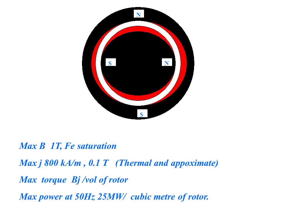 NS N S Max B 1T, Fe saturation Max j 800 kA/m, 0.1 T (Thermal and appoximate) Max torque Bj /vol of rotor Max power at 50Hz 25MW/ cubic metre of rotor.