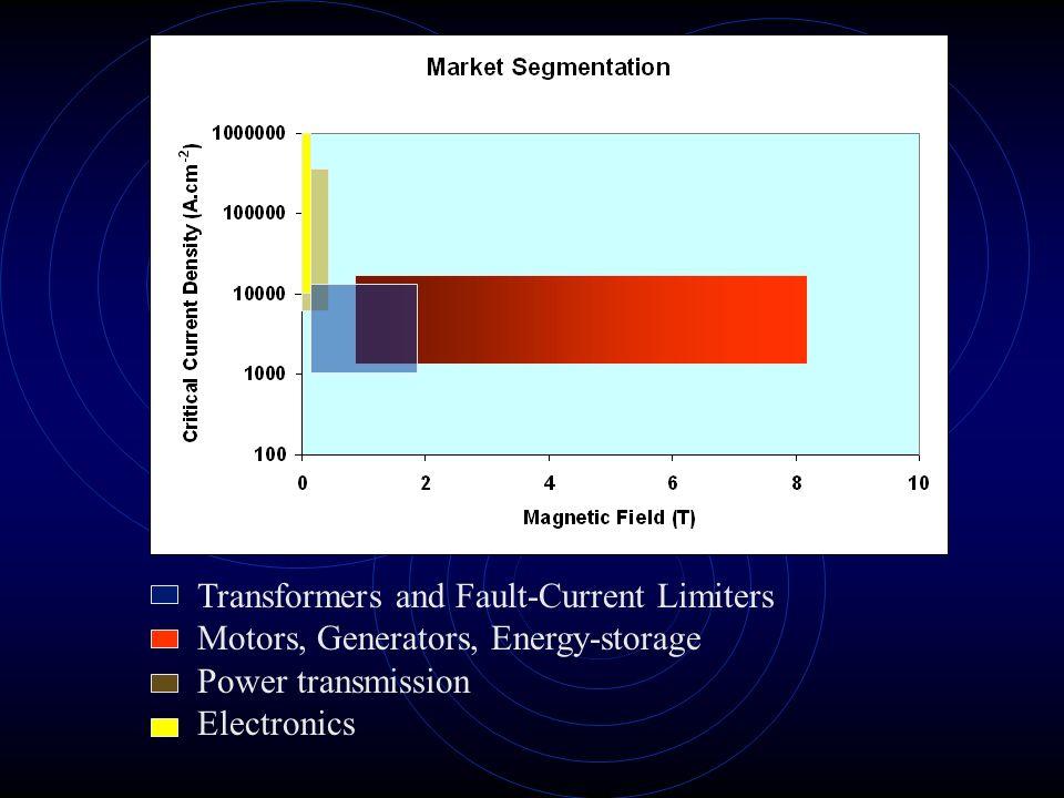 Market Segmentation Transformers and Fault-Current Limiters Motors, Generators, Energy-storage Power transmission Electronics