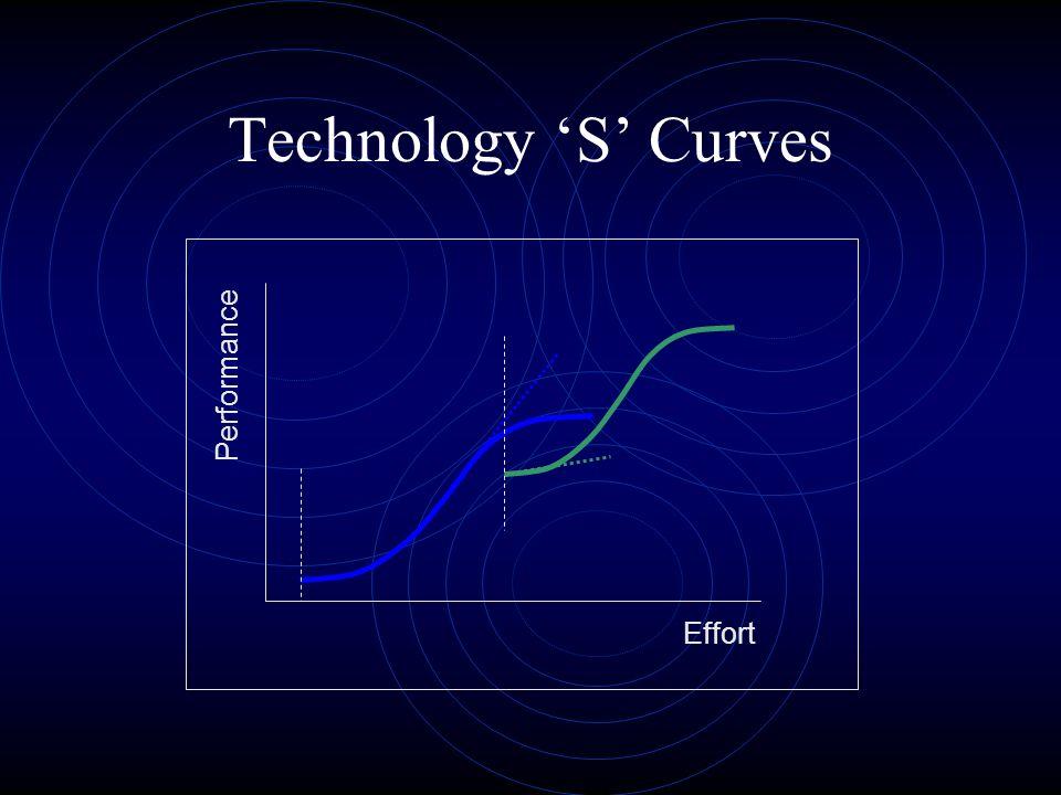 Effort Performance Technology S Curves