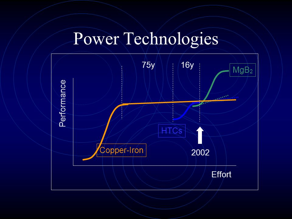 Effort Performance Copper-Iron HTCs MgB 2 75y16y 2002 Power Technologies