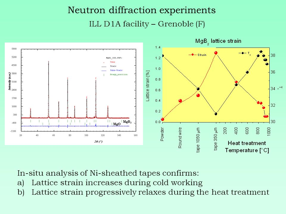 Neutron diffraction experiments ILL D1A facility – Grenoble (F) MgB 2 MgO In-situ analysis of Ni-sheathed tapes confirms: a)Lattice strain increases during cold working b)Lattice strain progressively relaxes during the heat treatment