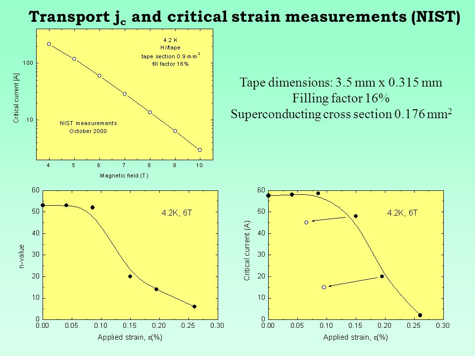 Critical strain Transport j c and critical strain measurements (NIST) Tape dimensions: 3.5 mm x 0.315 mm Filling factor 16% Superconducting cross section 0.176 mm 2