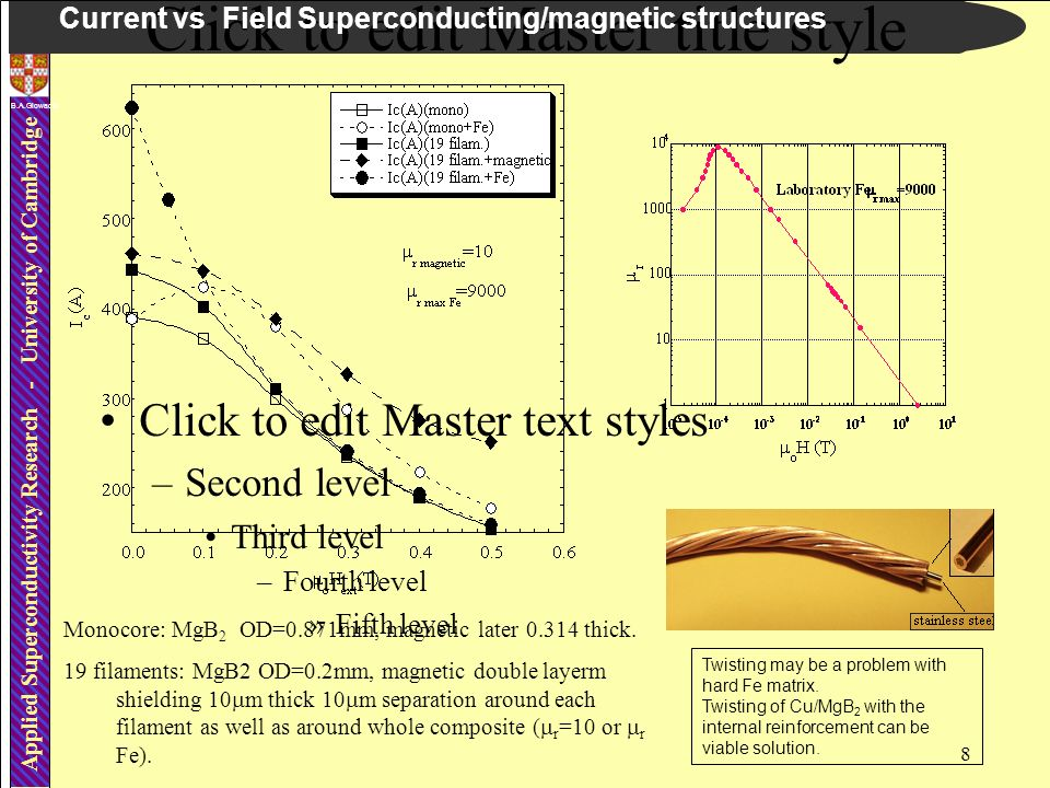 8 Applied Superconductivity Research - University of Cambridge Click to edit Master title style Click to edit Master text styles –Second level Third level –Fourth level »Fifth level B.A.Glowacki Current vs Field Superconducting/magnetic structures Twisting may be a problem with hard Fe matrix.