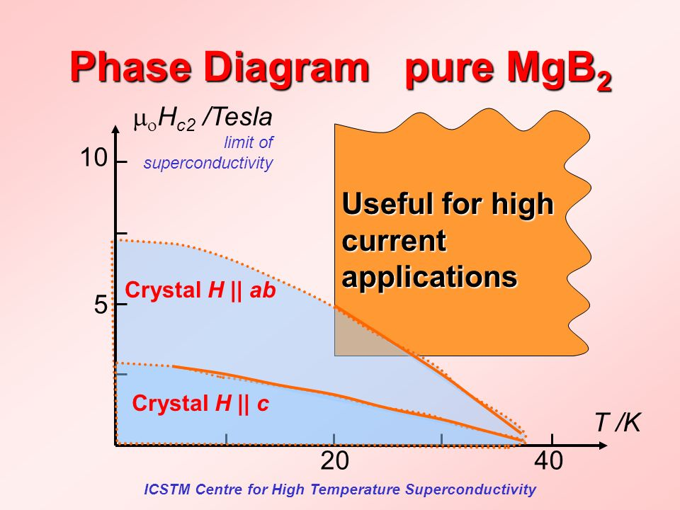 ICSTM Centre for High Temperature Superconductivity Useful for high current applications Phase Diagram pure MgB 2 Crystal H || ab H c2 /Tesla limit of superconductivity T /K 10 5 4020 Crystal H || c