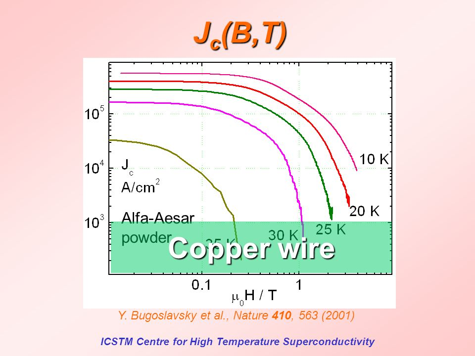 ICSTM Centre for High Temperature Superconductivity J c (B,T) Y.