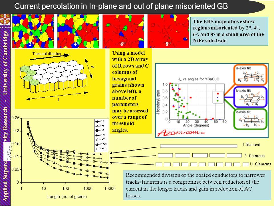 Applied Superconductivity Research - University of Cambridge B.A.Glowacki 0 0.05 0.1 0.15 0.2 0.25 110100100010000 Length (no.
