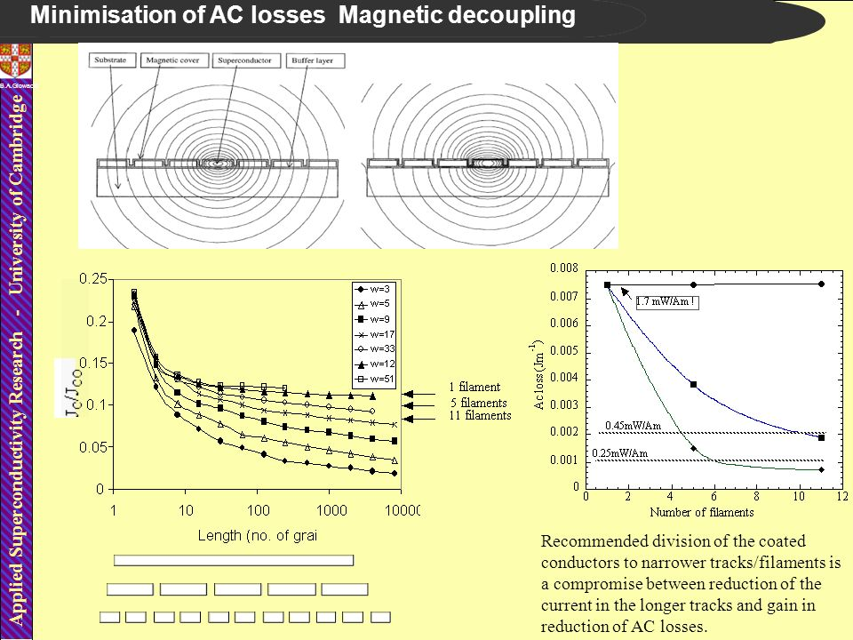 Applied Superconductivity Research - University of Cambridge B.A.Glowacki Minimisation of AC losses Magnetic decoupling Recommended division of the co