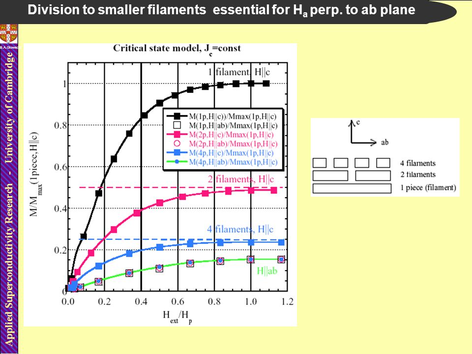 Applied Superconductivity Research - University of Cambridge B.A.Glowacki Division to smaller filaments essential for H a perp. to ab plane