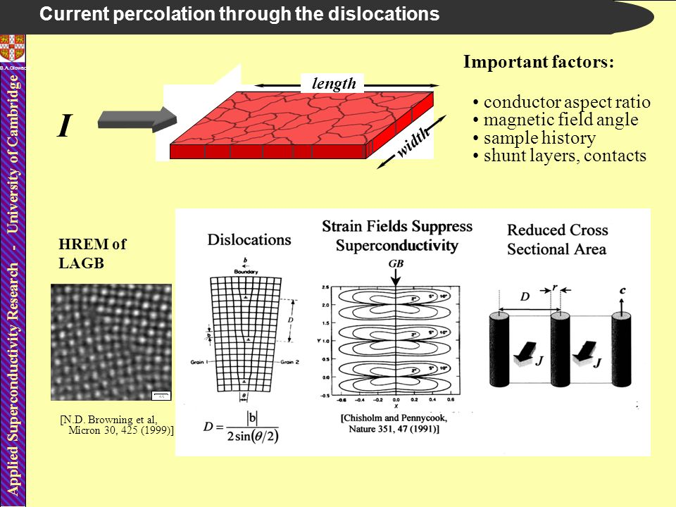 Applied Superconductivity Research - University of Cambridge B.A.Glowacki Current percolation through the dislocations I Important factors: conductor