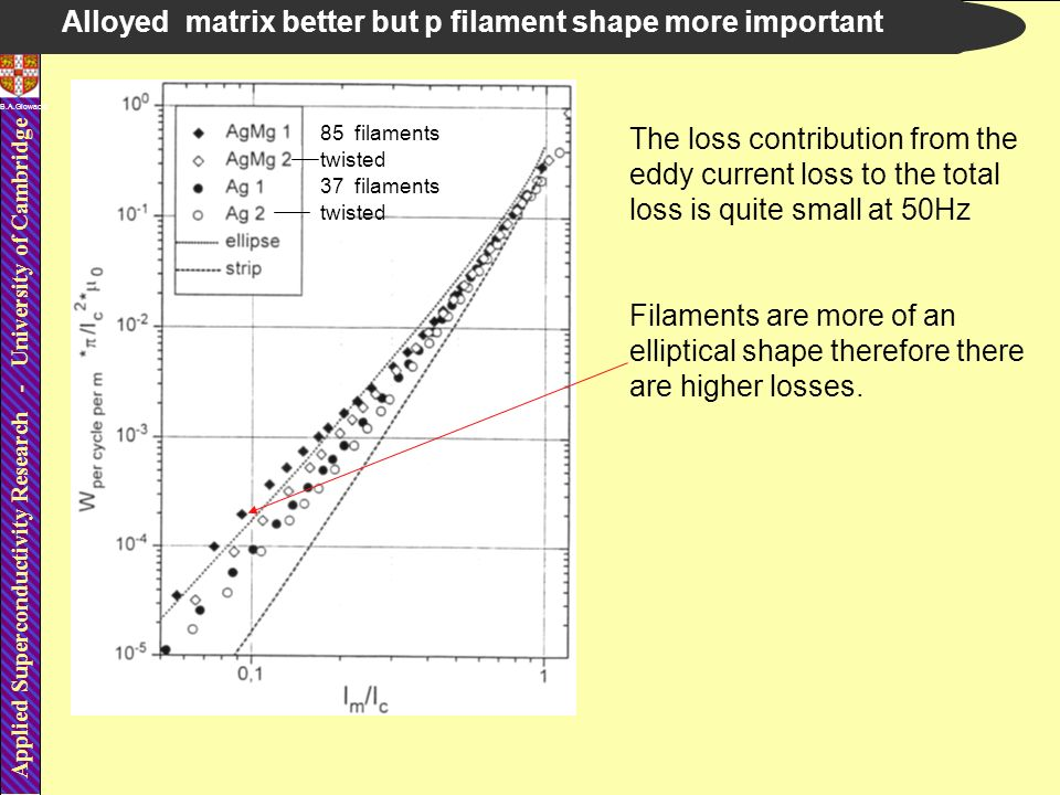 Applied Superconductivity Research - University of Cambridge B.A.Glowacki Alloyed matrix better but p filament shape more important twisted The loss contribution from the eddy current loss to the total loss is quite small at 50Hz Filaments are more of an elliptical shape therefore there are higher losses.