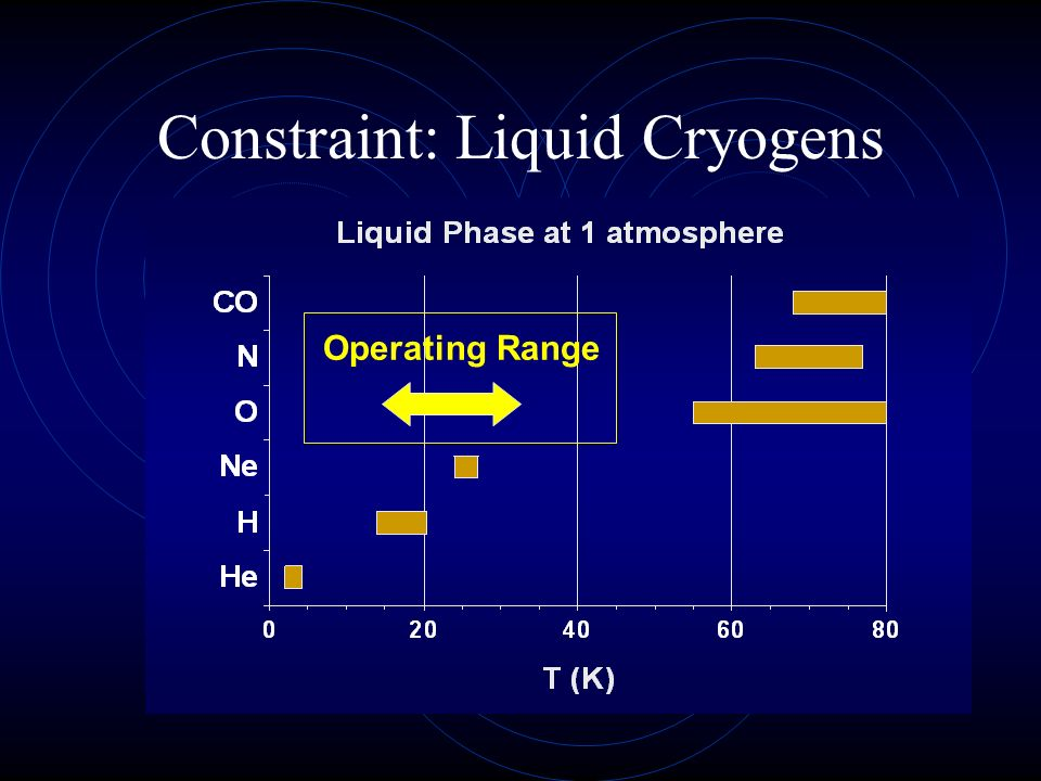 Constraint: Liquid Cryogens Operating Range