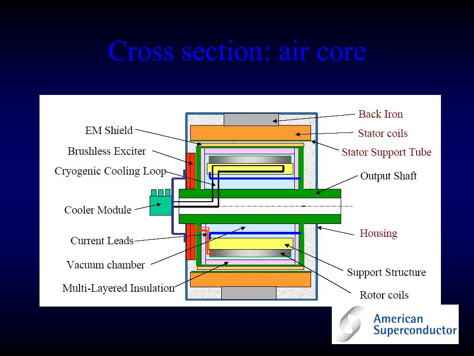 Cross section: air core