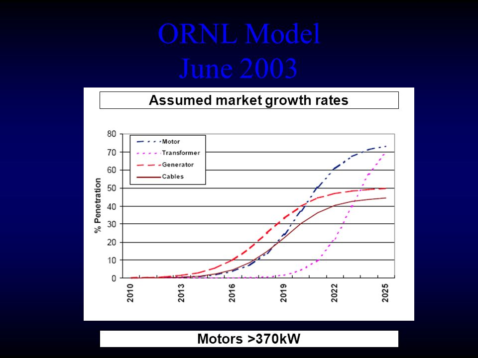 ORNL Model June 2003 Assumed market growth rates Motors >370kW