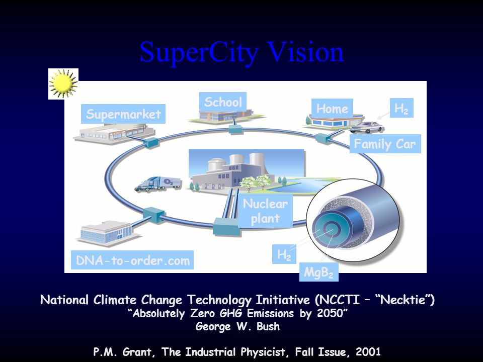 National Climate Change Technology Initiative (NCCTI – Necktie) Absolutely Zero GHG Emissions by 2050 George W. Bush P.M. Grant, The Industrial Physic