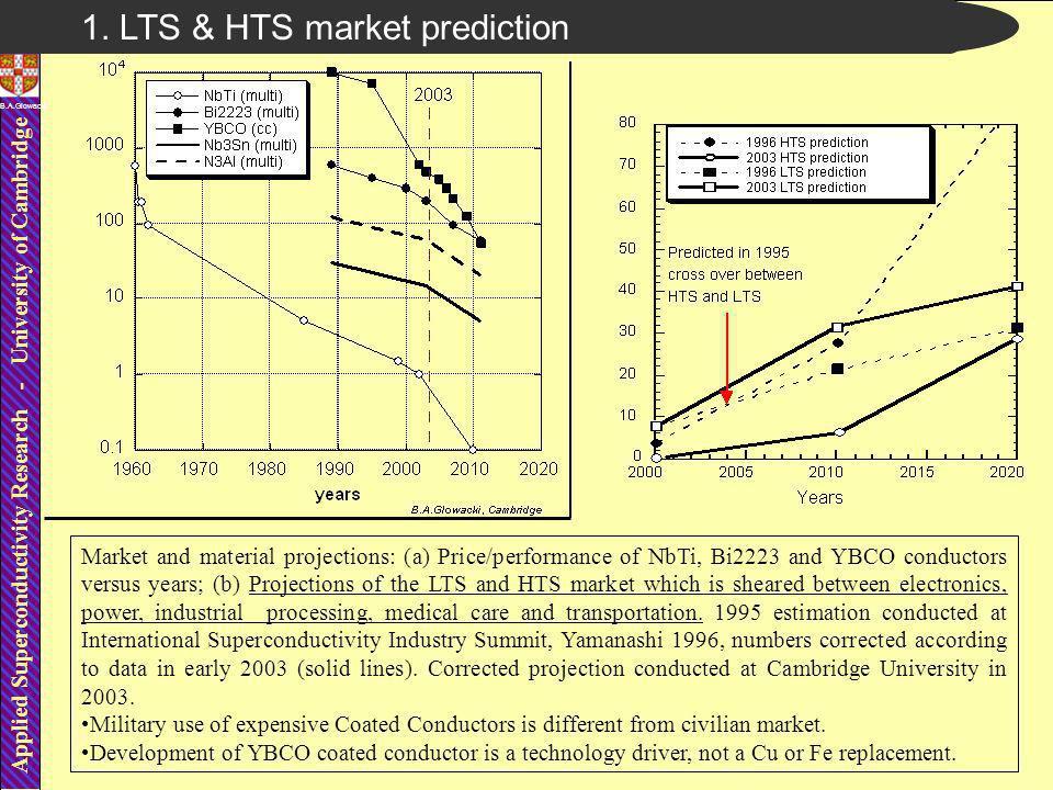 Applied Superconductivity Research - University of Cambridge B.A.Glowacki Current x length prediction vs time.