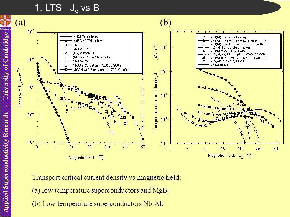 Applied Superconductivity Research - University of Cambridge B.A.Glowacki 1.