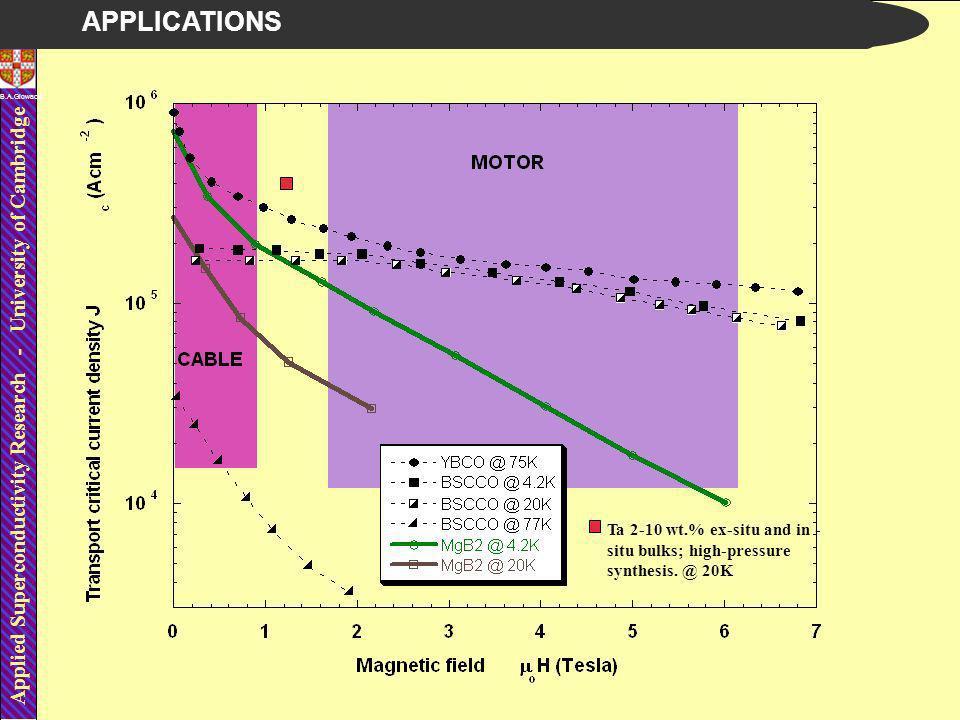 Applied Superconductivity Research - University of Cambridge B.A.Glowacki Ta 2-10 wt.% ex-situ and in - situ bulks; high-pressure synthesis.