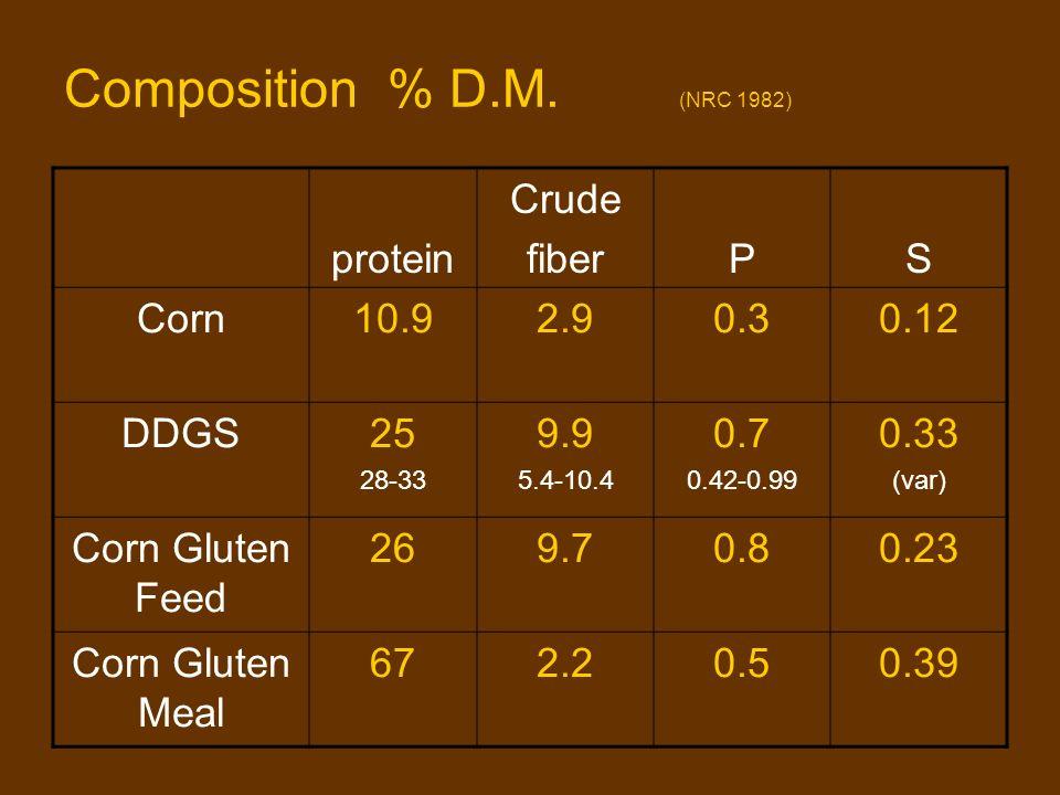 Composition % D.M. (NRC 1982) protein Crude fiberPS Corn10.92.90.30.12 DDGS25 28-33 9.9 5.4-10.4 0.7 0.42-0.99 0.33 (var) Corn Gluten Feed 269.70.80.2