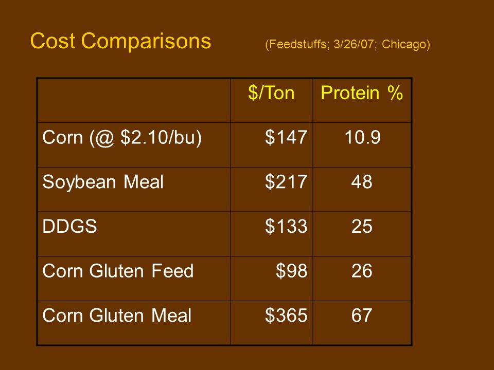 Cost Comparisons (Feedstuffs; 3/26/07; Chicago) $/TonProtein % Corn (@ $2.10/bu) $14710.9 Soybean Meal$21748 DDGS $13325 Corn Gluten Feed $9826 Corn Gluten Meal$36567