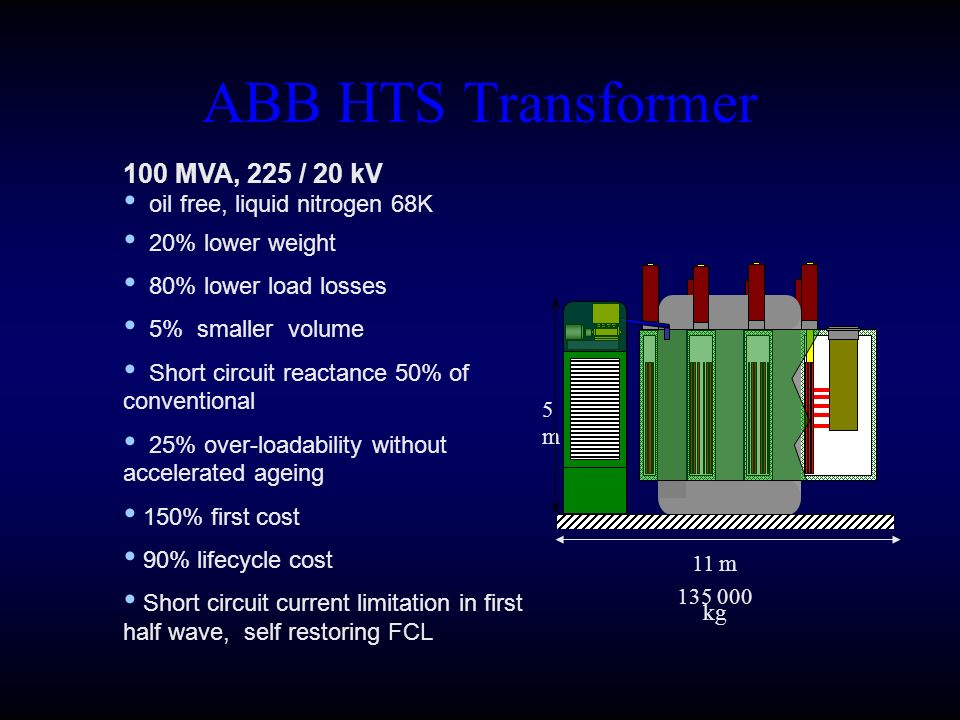 ABB HTS Transformer 100 MVA, 225 / 20 kV oil free, liquid nitrogen 68K 20% lower weight 80% lower load losses 5% smaller volume Short circuit reactance 50% of conventional 25% over-loadability without accelerated ageing 150% first cost 90% lifecycle cost Short circuit current limitation in first half wave, self restoring FCL 11 m kg 5m5m