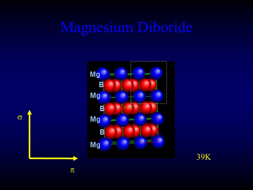 Mg B B B Magnesium Diboride