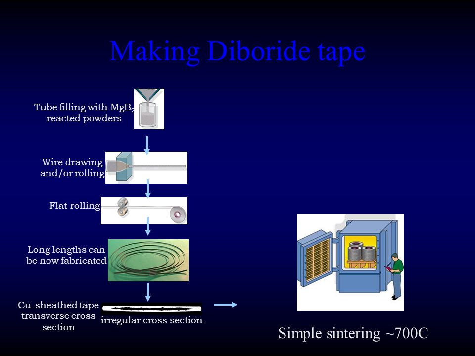 Making Diboride tape Cu-sheathed tape transverse cross section Tube filling with MgB 2 reacted powders Wire drawing and/or rolling Flat rolling Long l