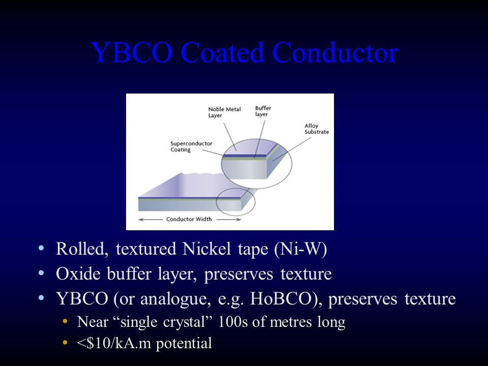 YBCO Coated Conductor Rolled, textured Nickel tape (Ni-W) Oxide buffer layer, preserves texture YBCO (or analogue, e.g. HoBCO), preserves texture Near