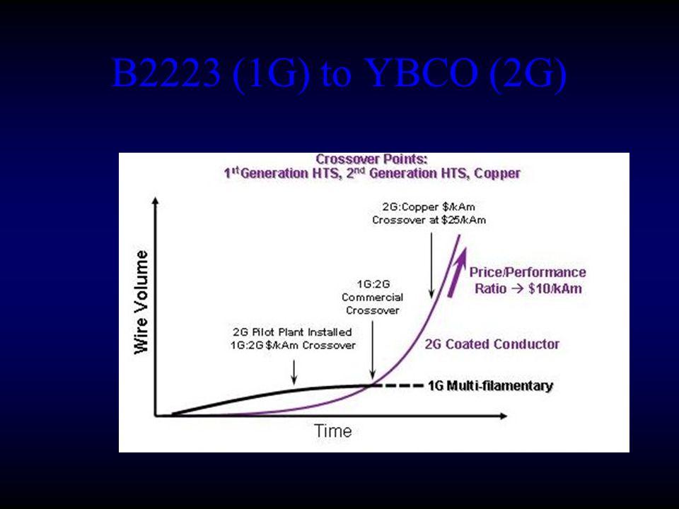 B2223 (1G) to YBCO (2G)