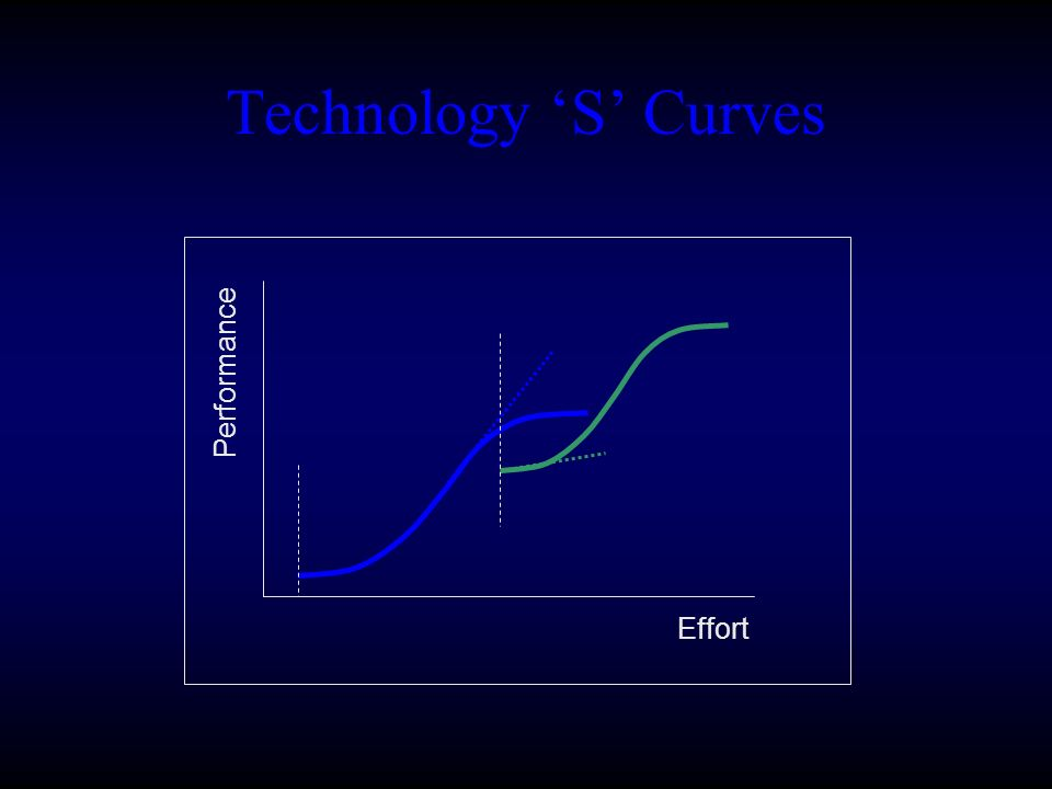 Effort Performance Technology S Curves