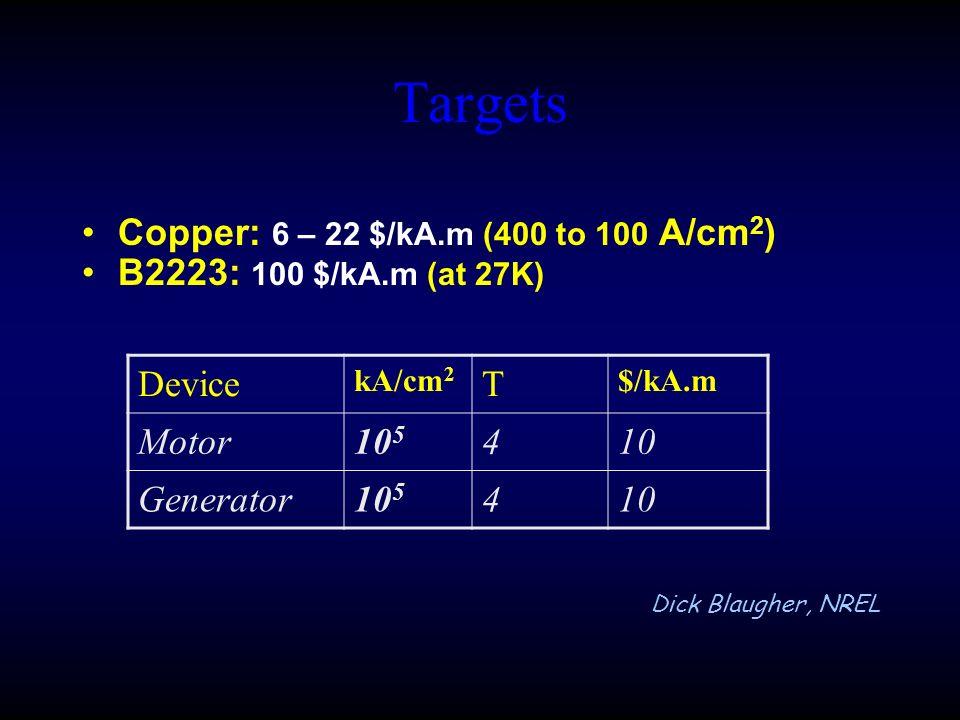 Targets Copper: 6 – 22 $/kA.m (400 to 100 A/cm 2 ) B2223: 100 $/kA.m (at 27K) Device kA/cm 2 T $/kA.m Motor10 5 410 Generator10 5 410 Dick Blaugher, NREL