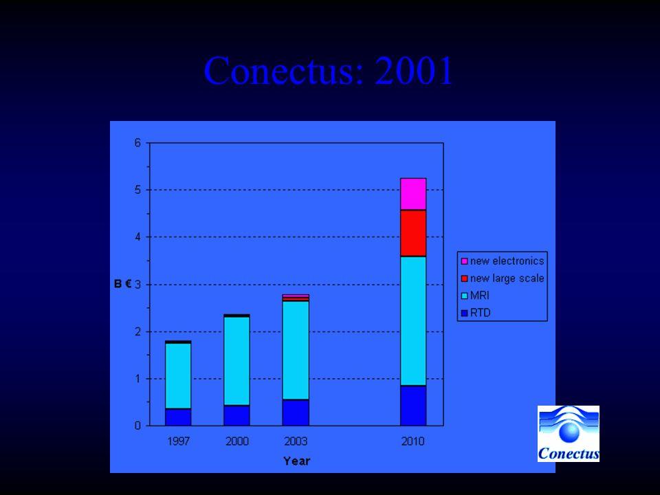 Conectus: 2001