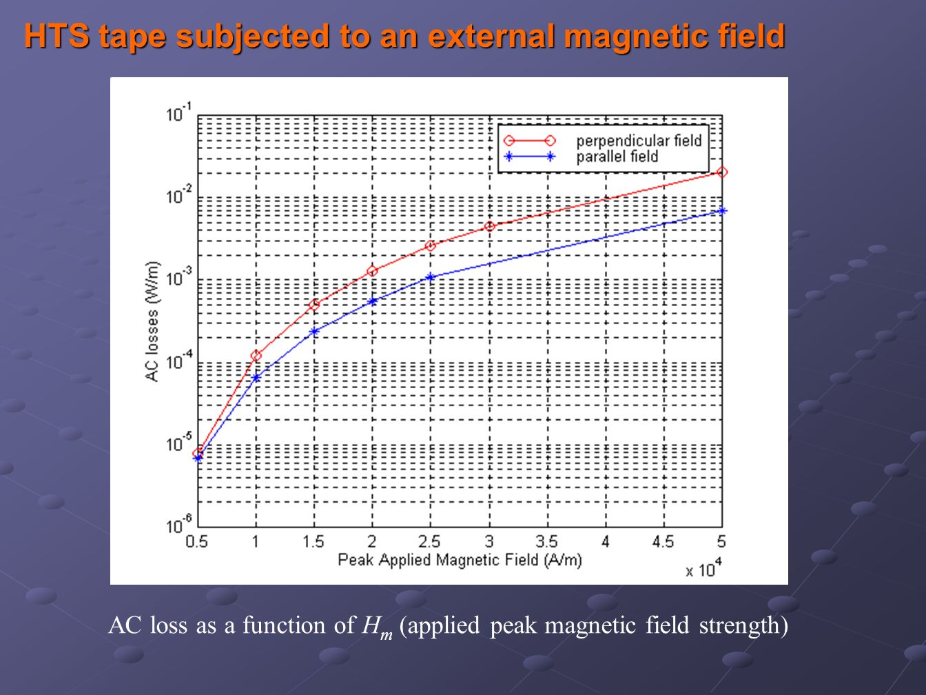 AC loss as a function of H m (applied peak magnetic field strength)