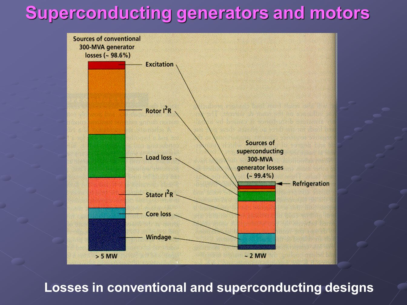 Superconducting generators and motors Losses in conventional and superconducting designs